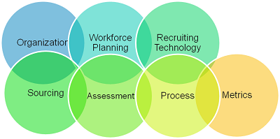 Evaluationg Your Recruiting Processes: The CORE Methodology