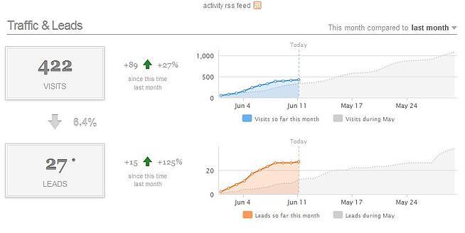 traffic leads 6 11 vs last month