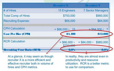 cost per hire vs recruiting cost ratio resized 600