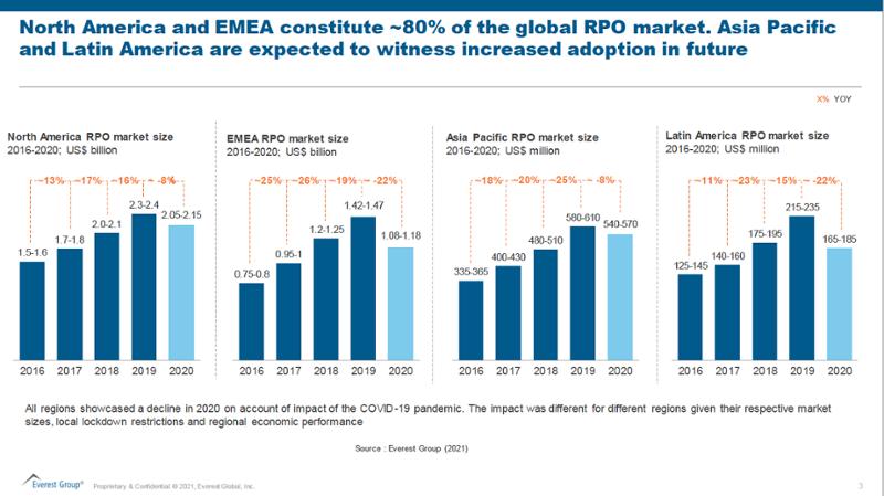 EG Market Growth by Region