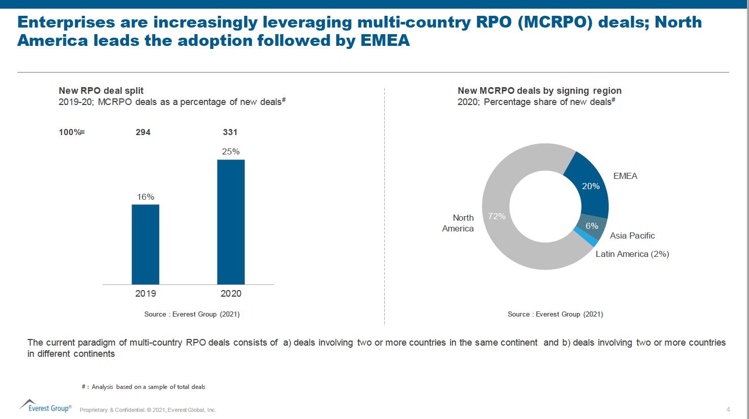 EG Multi-country RPO