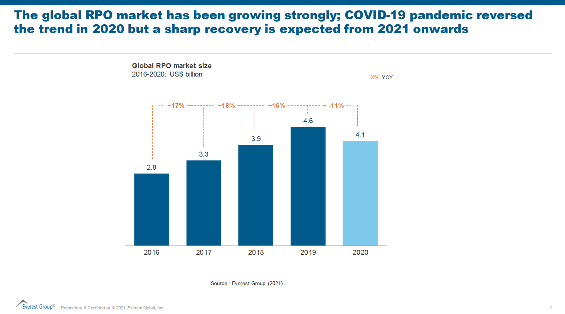 EG RPO Market Growth