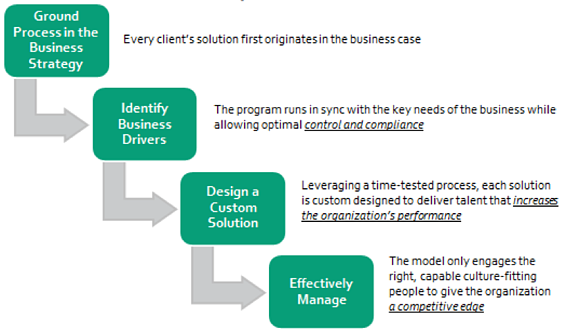 business-impact-model.png