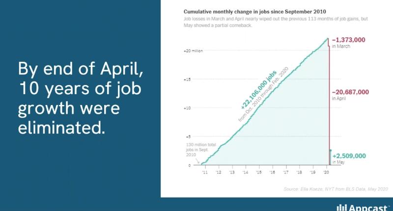 recruiting data april2020-2