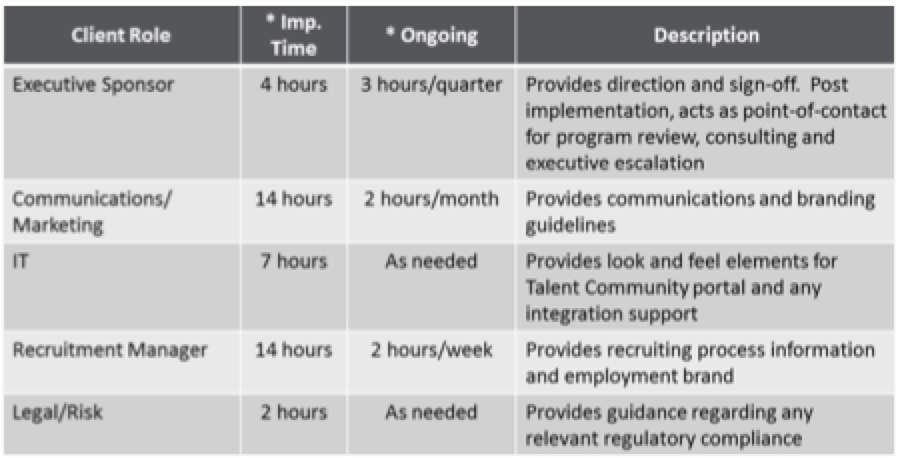 How Do You Get Leadership Support for an RPO Engagement?