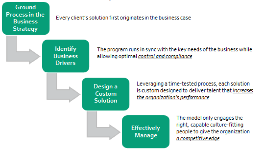 The Alignment Between Business Strategy And HR - And The Role of RPO in This Paradigm